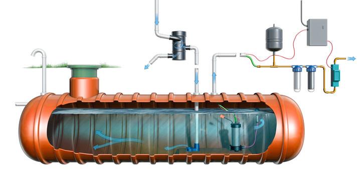 John Hartman - Water Tank