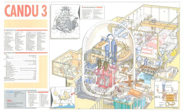 Candu 3 Nuclear Power Plant